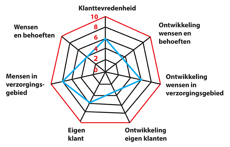 diagram-klanttevredenheid