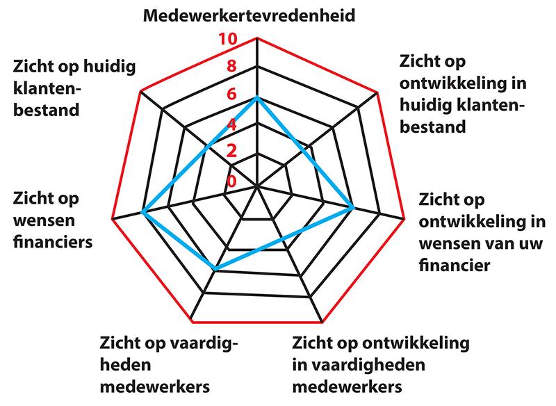 diagram-medewerkertevredenheid