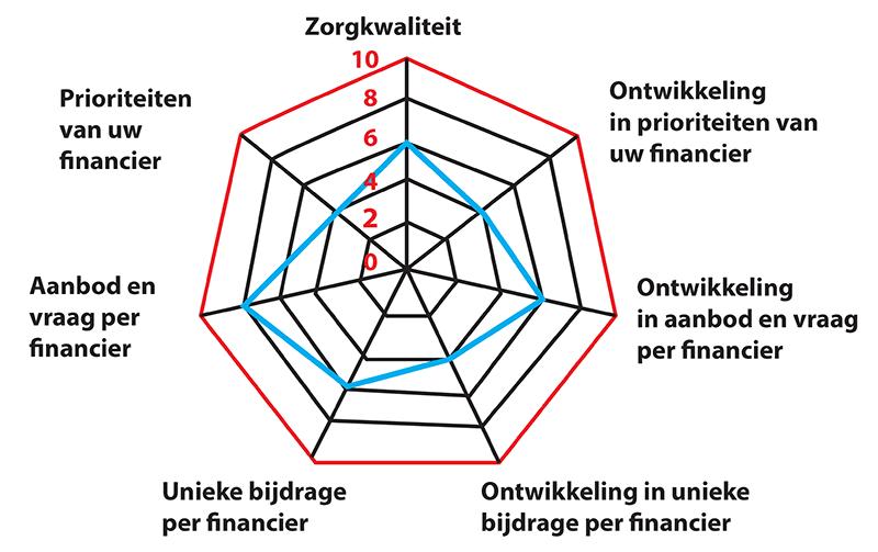 diagram-zorgkwaliteit
